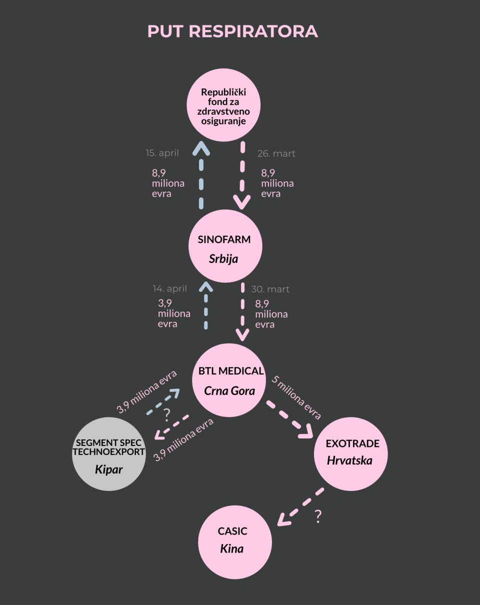 Put novca za nabavku repspiratora tokom pandemije virusa korosna u Srbiji. Od Beograda preko Podgorice i Kipra, do Šangaja i nazad preko Rijeke u Beograd